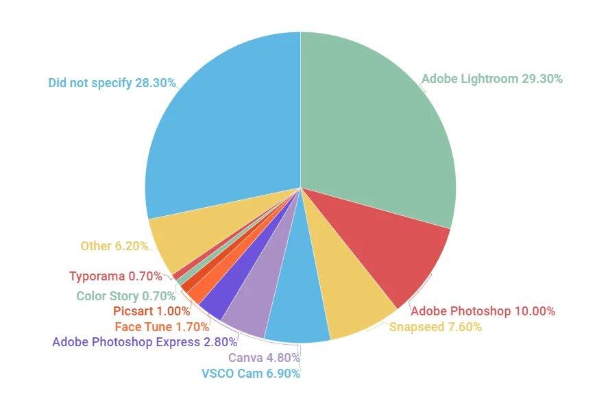 인플루언서 사진 편집 툴 어도비 라이트룸 29.3% 점유율