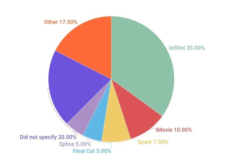 인플루언서 비디오 편집 툴 inshot 35% 점유율