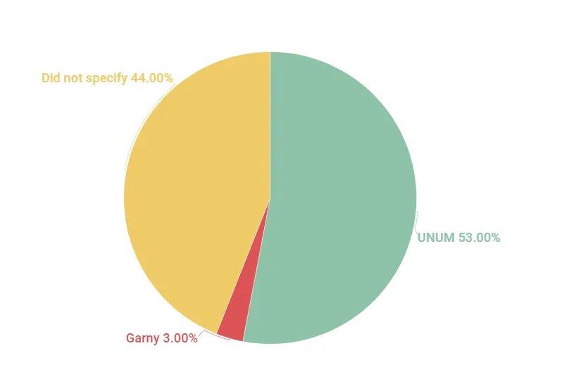 인플루언서 그리드 프리뷰 툴 unum 53%