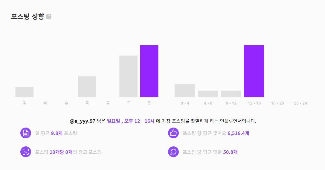 강의영 포스팅 성향 일 평균 9.8개 좋아요 6516개 댓글 50개 광고 10개당 0개