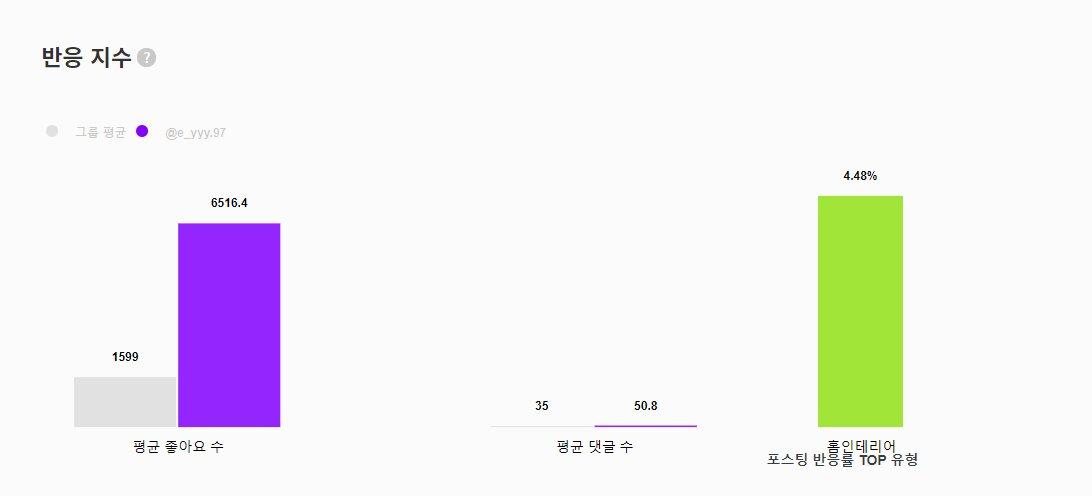 강의영 평균 좋아요수 6516개 댓글 50개