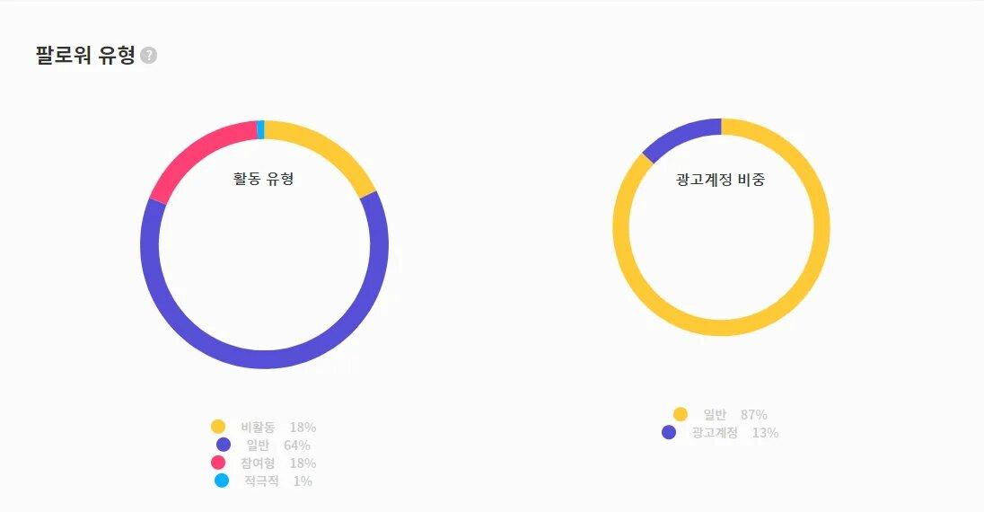 팔로워 유형 일반형 참여형 비활동형 적극적형 순으로 나열됨 광고계정은 13%