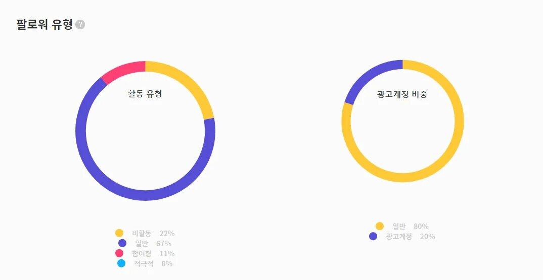 윰스 팔로워 유형 일반 67프로 광고계정 20%