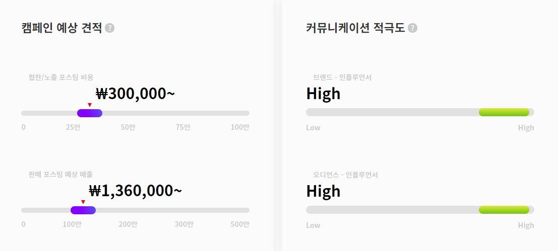 감성홈 캠페인 예상 견적과 커뮤니케이션 지수