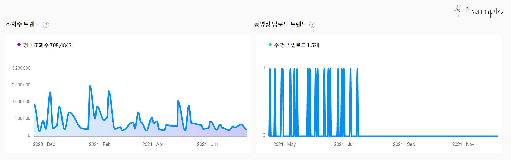 유튜브 리포트 - 조회수 트렌드 및 동영상 업로드 트렌드