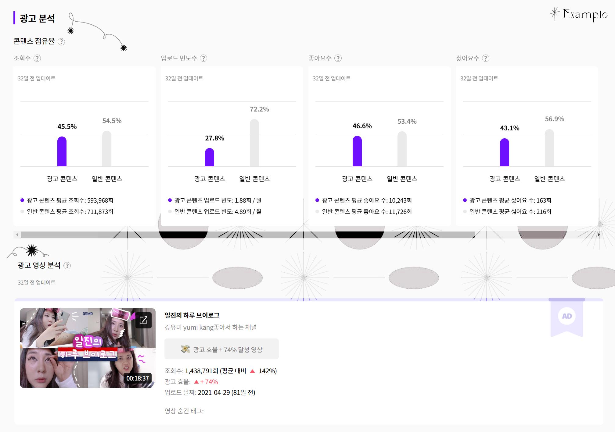 유튜브 리포트 - 광고 효율 분석